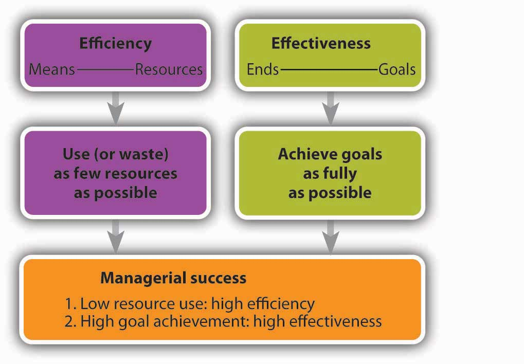 organizational effectiveness efficiency essay Organizational effectiveness efficiency essay posted on february 18, 2018 by staying up doing bloody essays wish i was rich enough to just buy my qualifications like all.