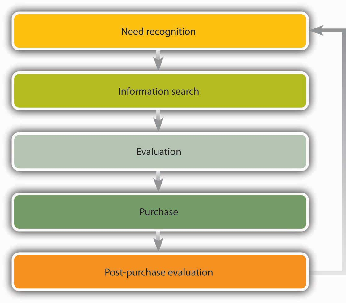 consumer buying process essay look through the advantages of buy an essay service