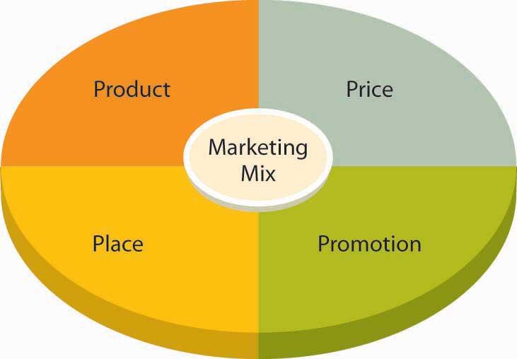 Картинки маркетинг микс