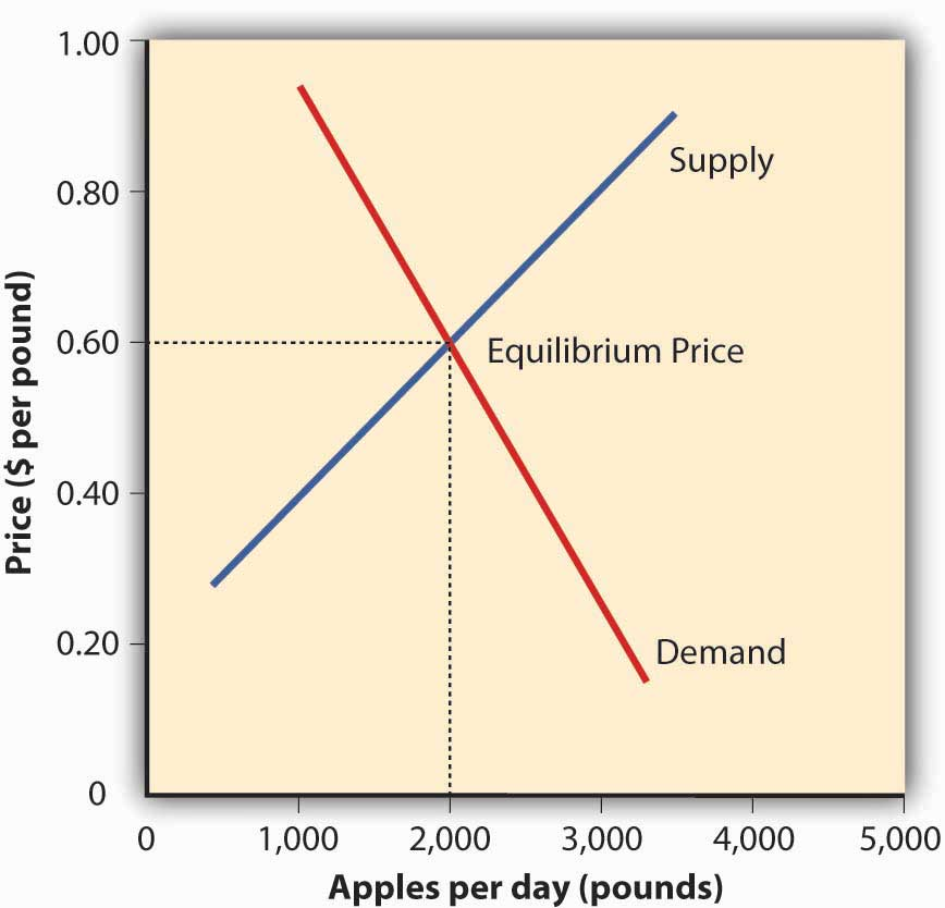 Supply curve diagram