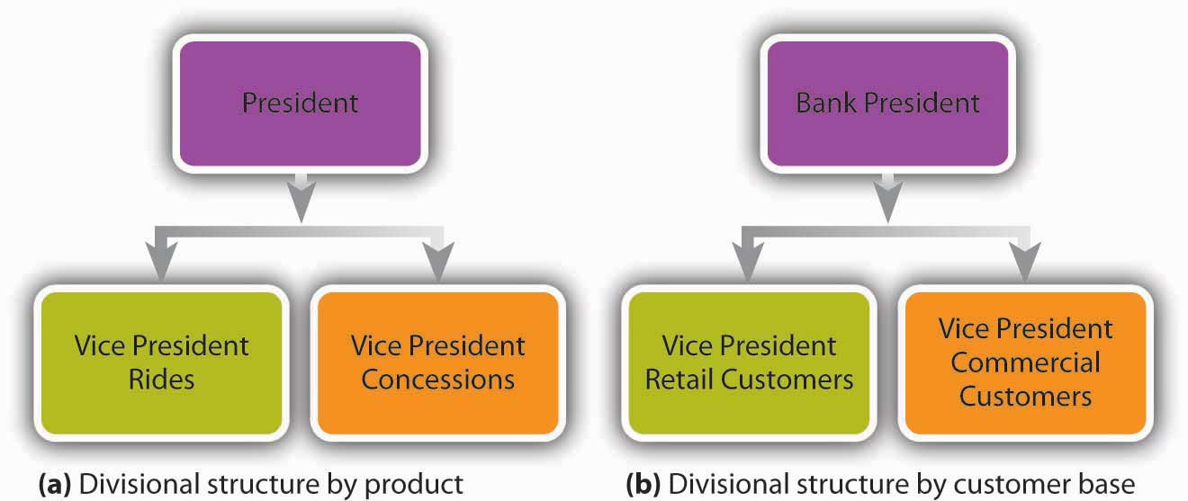 organizational structure paper essay example