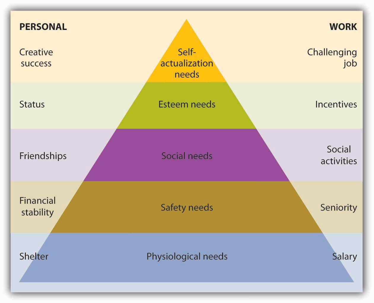 similarities betwenn maslow and mayo Herzberg and abraham maslow herzberg, a psychologist, proposed a theory about job factors that motivate employees maslow.