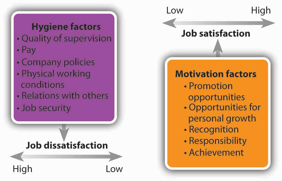 steady state model of job satisfaction Job satisfaction employee satisfaction is a measure of workers' contentedness  with their job,  further, the theory states that how much one values a given  facet of work (eg the degree  this approach became a notable explanation of  job satisfaction in light of evidence that job satisfaction tends to be stable over  time and.