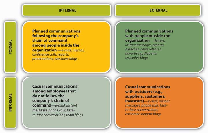 barriers of communication introduction
