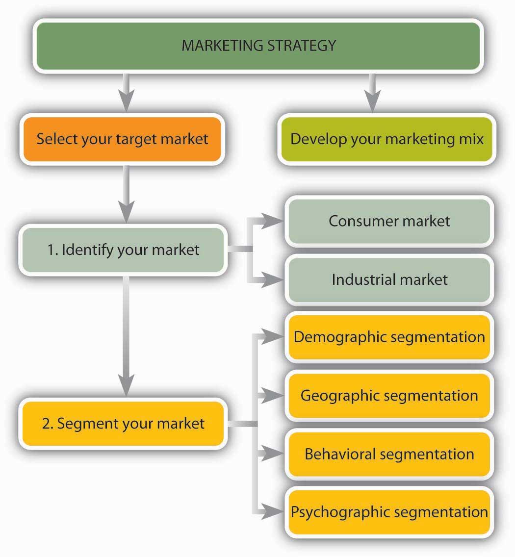 marketing providing value to customers marketing strategy
