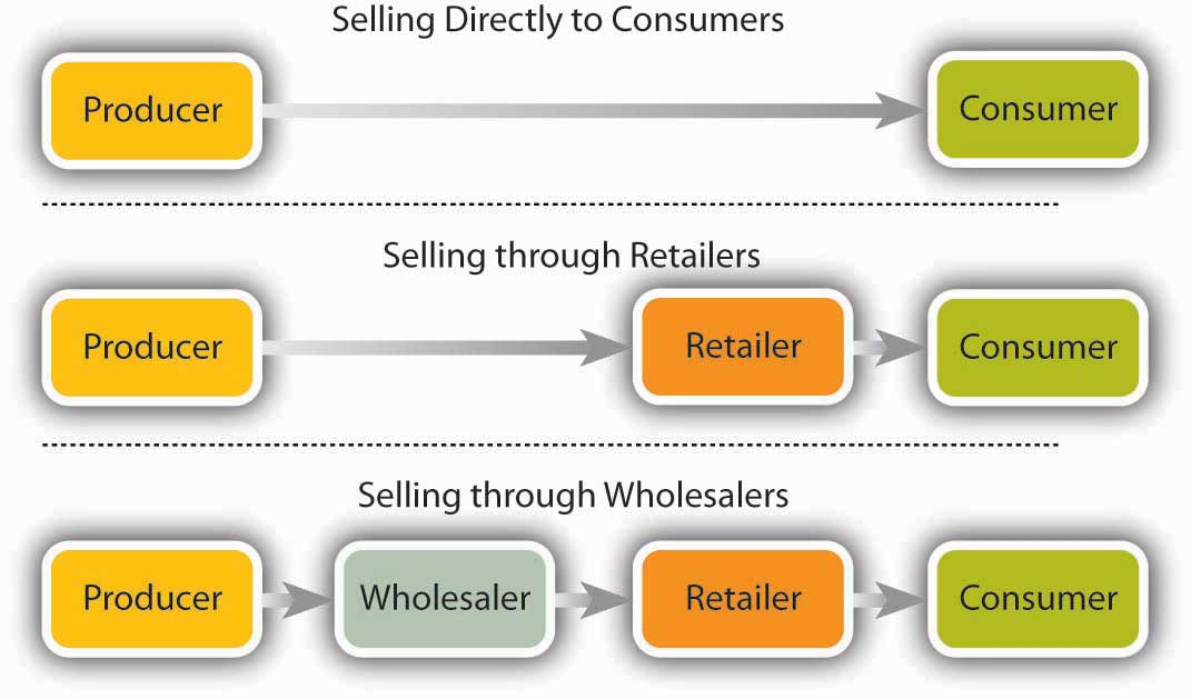 marketing providing value to customers Use convenience to provide value to your customers by rick saucier | lets see if the convenience store model can be applied to marketing your business.