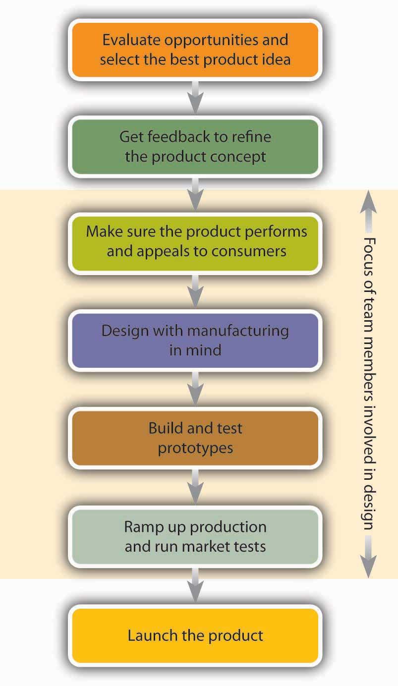 adidas new product development process