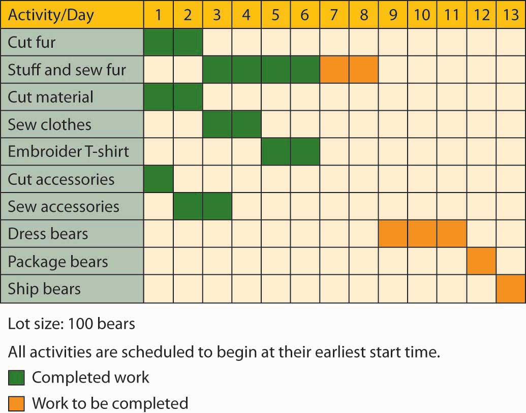 pert and gantt chart examples: Graphical tools pert and gantt charts