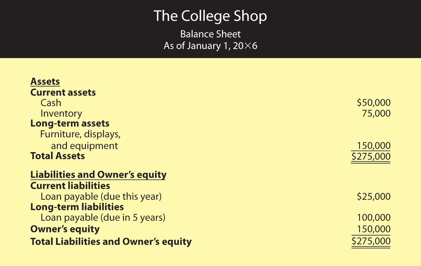 Assigment 3 ownership considered equity and
