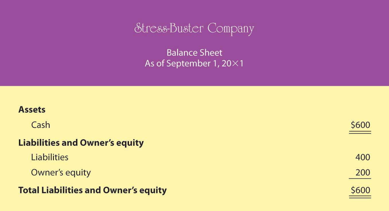 Personal Finance Excel Templates Indzara blank template for cv – Free Personal Balance Sheet Template