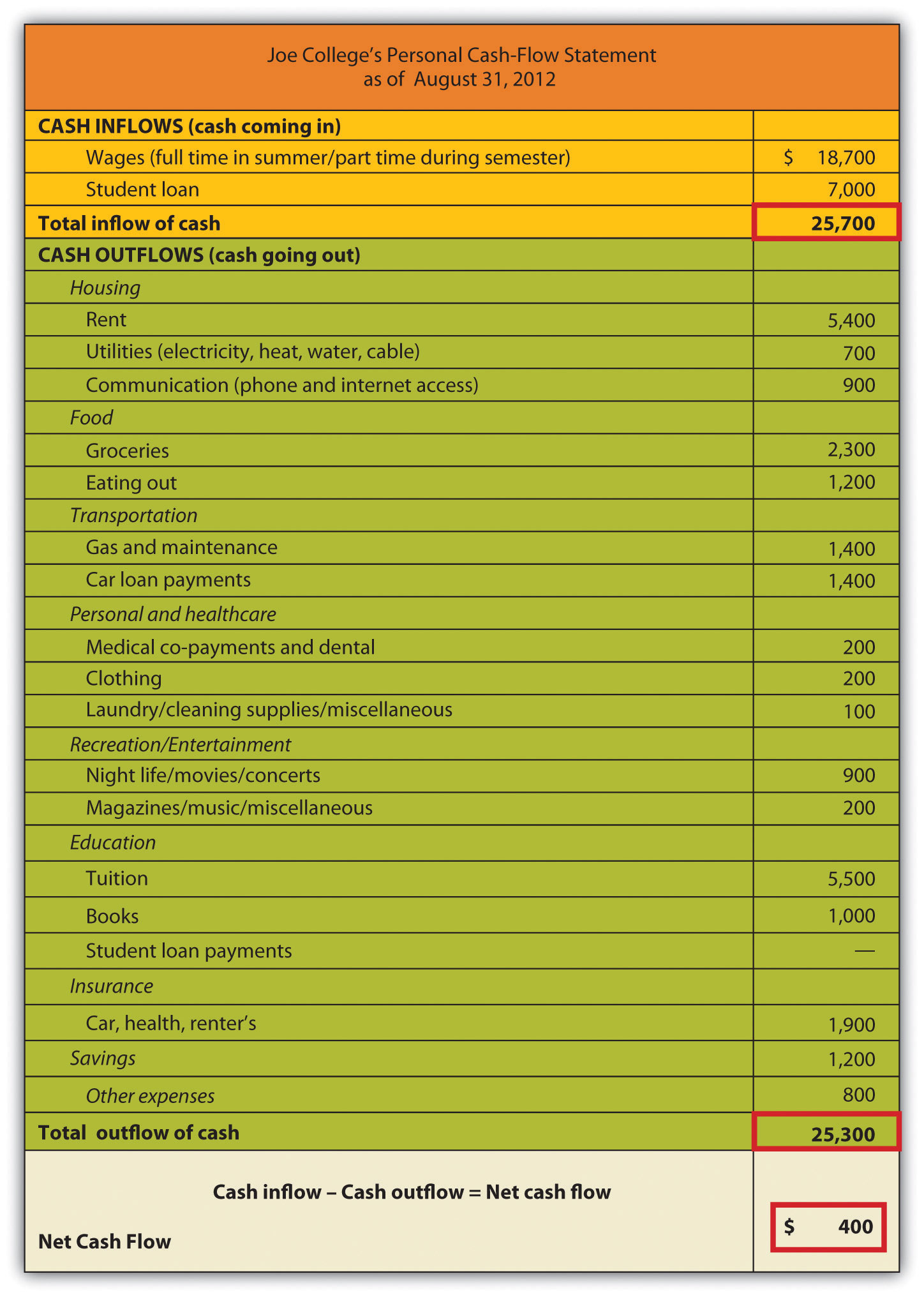 personal cash flow statement template