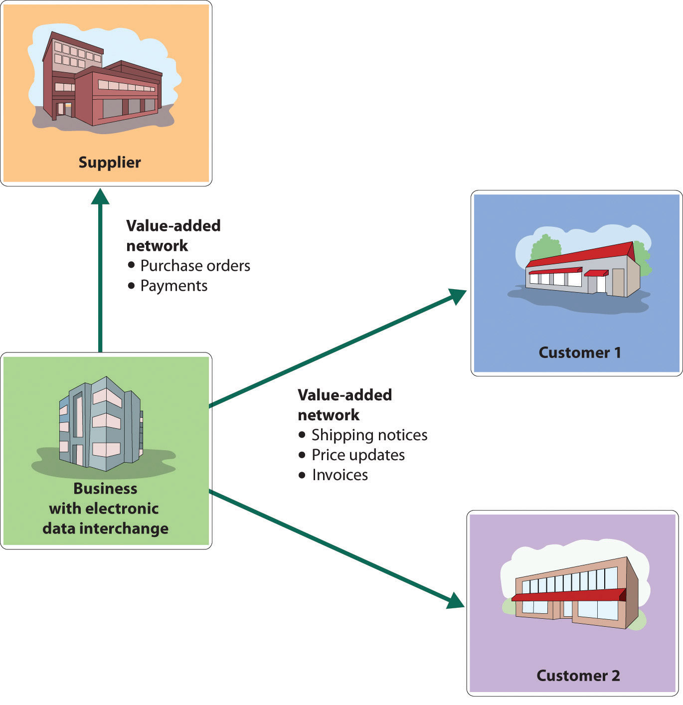An introduction and an analysis of the electronic data interchange