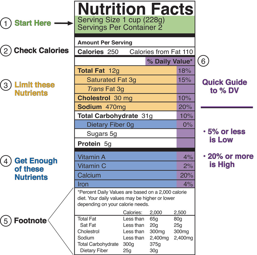 Discovering Nutrition Facts – Reading Nutrition Labels Worksheet