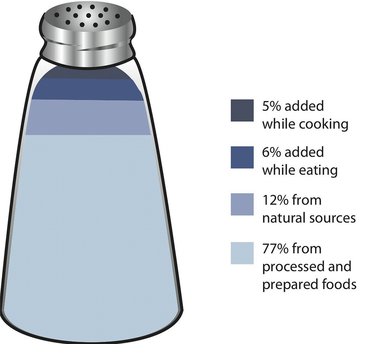 Nutrients Important To Fluid And Electrolyte Balance