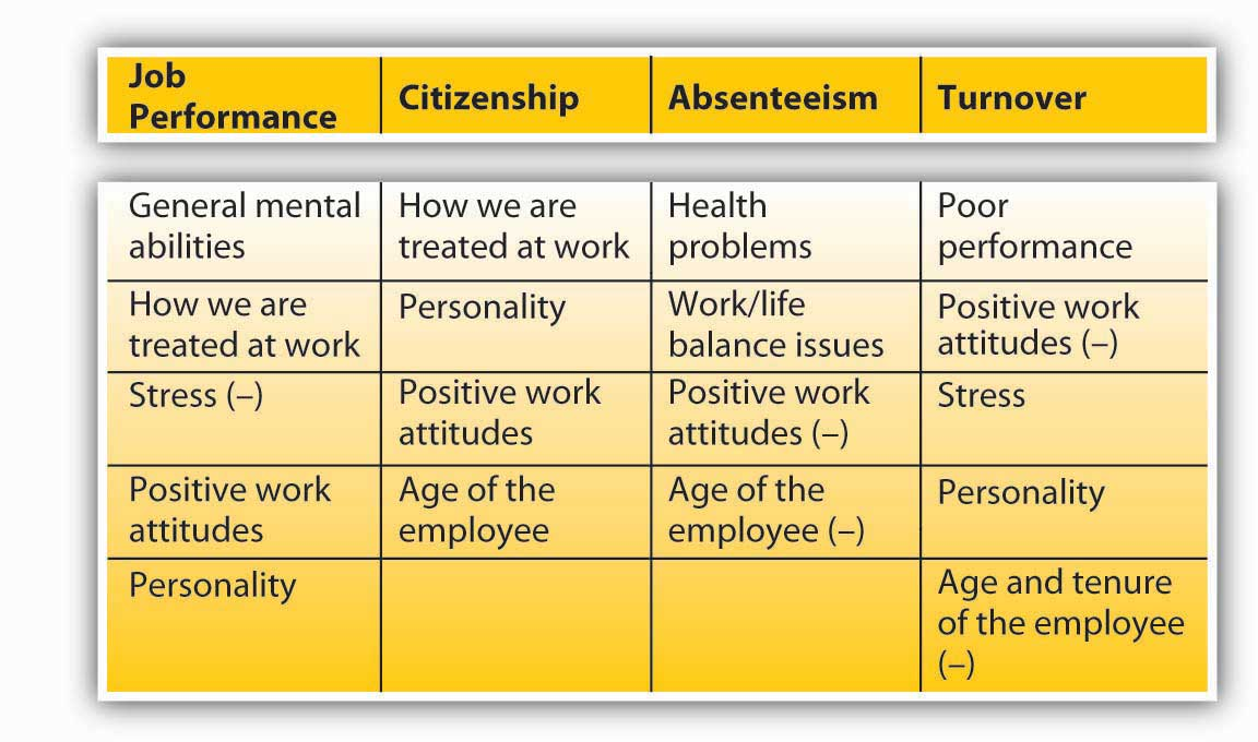 a study of employee retention techniques Free essay: a study on employee retention table of contents chapter no title page no 1 introduction 13 introduction to the study 131 objectives of the.