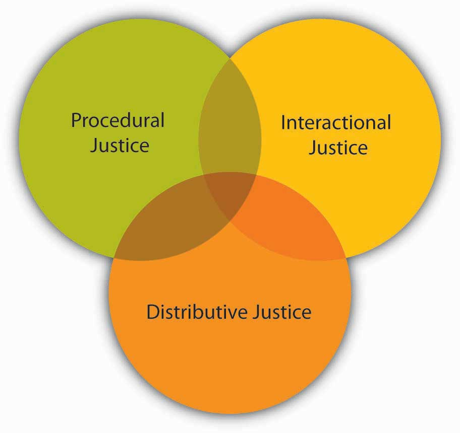 Fairness and justice essay papers