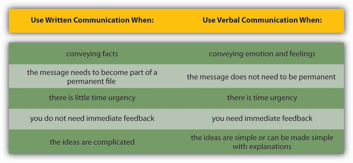 different types of communication and channels