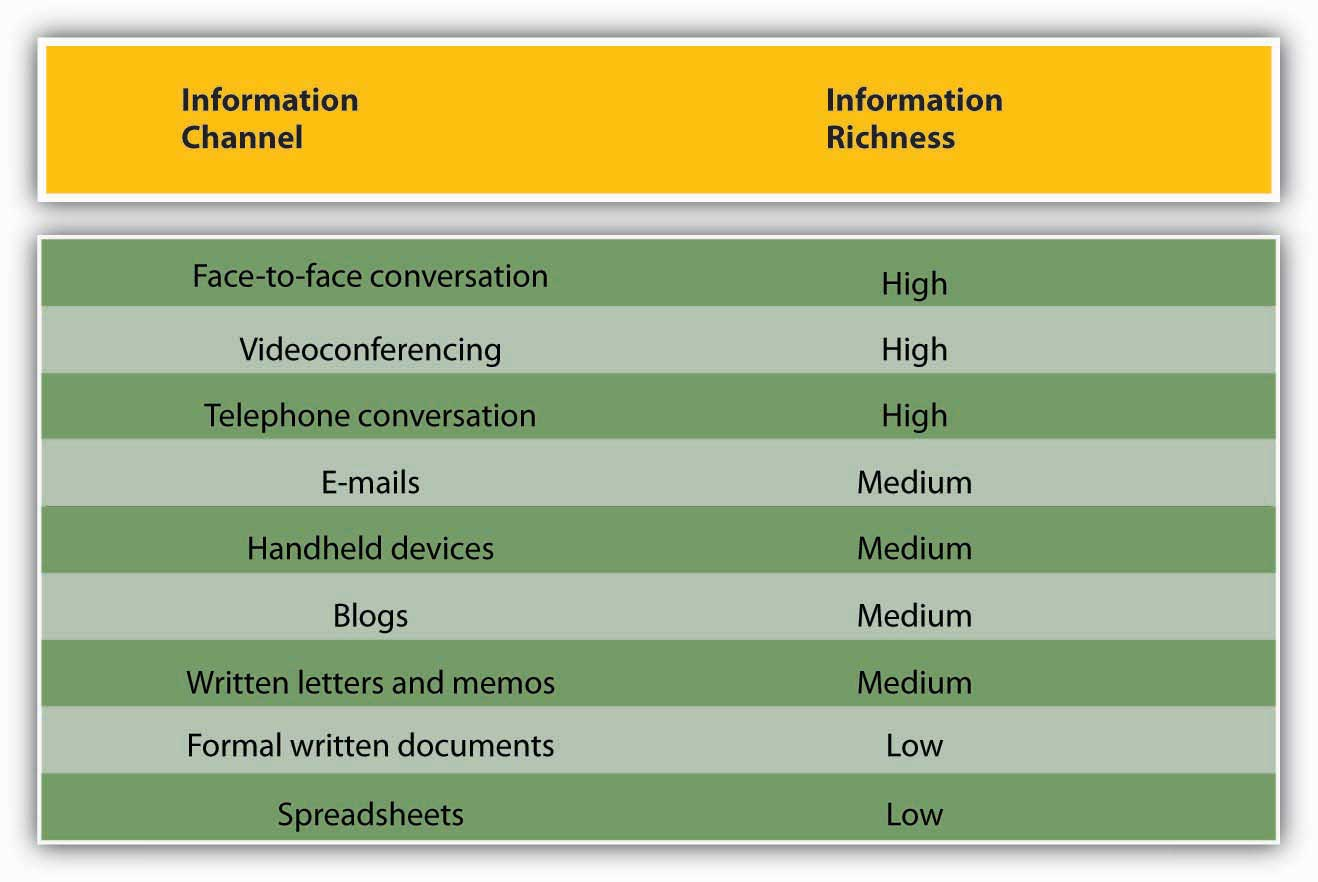 types  communication  channels