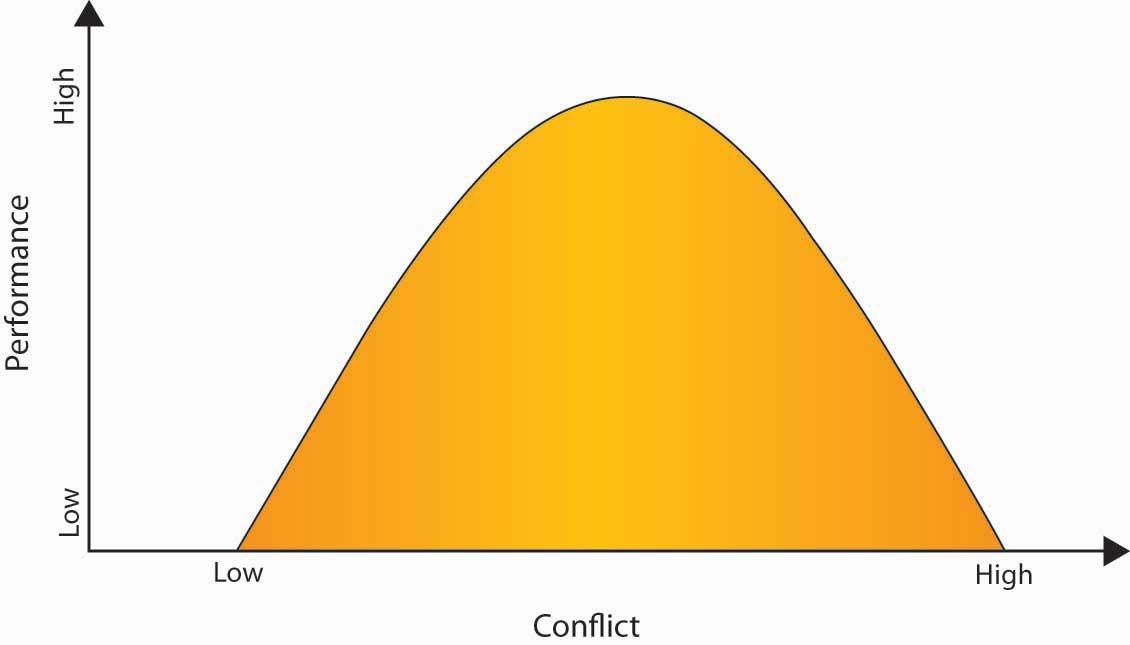 Introduction to Human Behavior in Organization