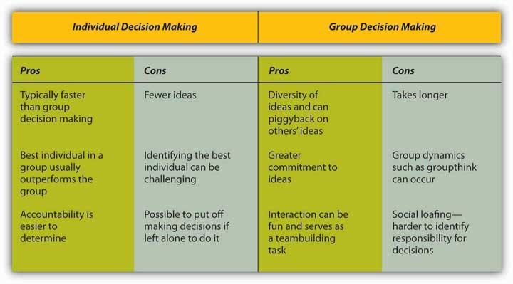 organizational decision making model