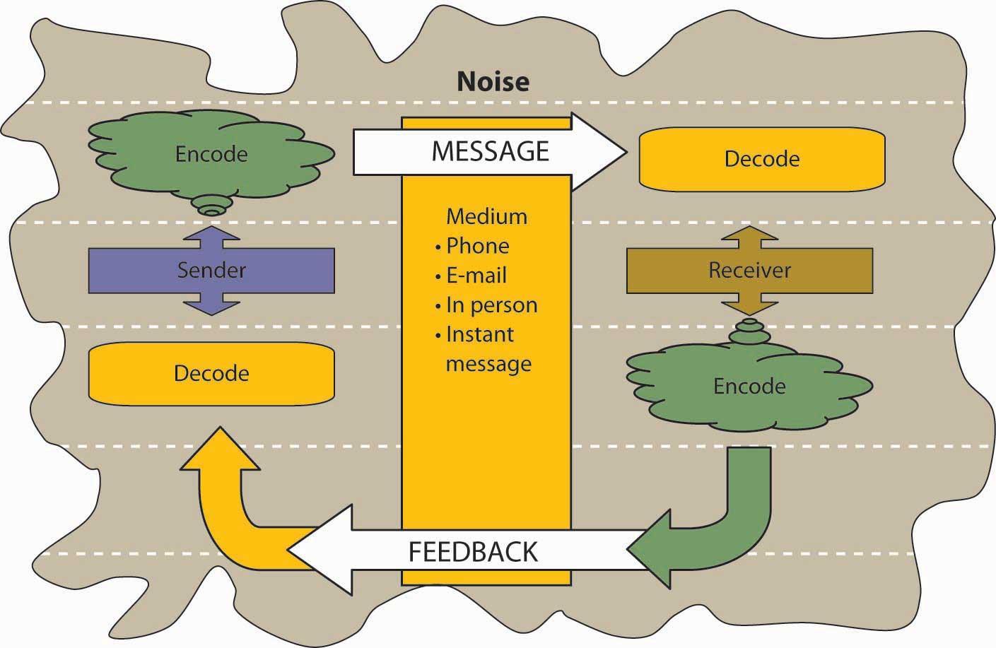 Introducing organizational behavior and management