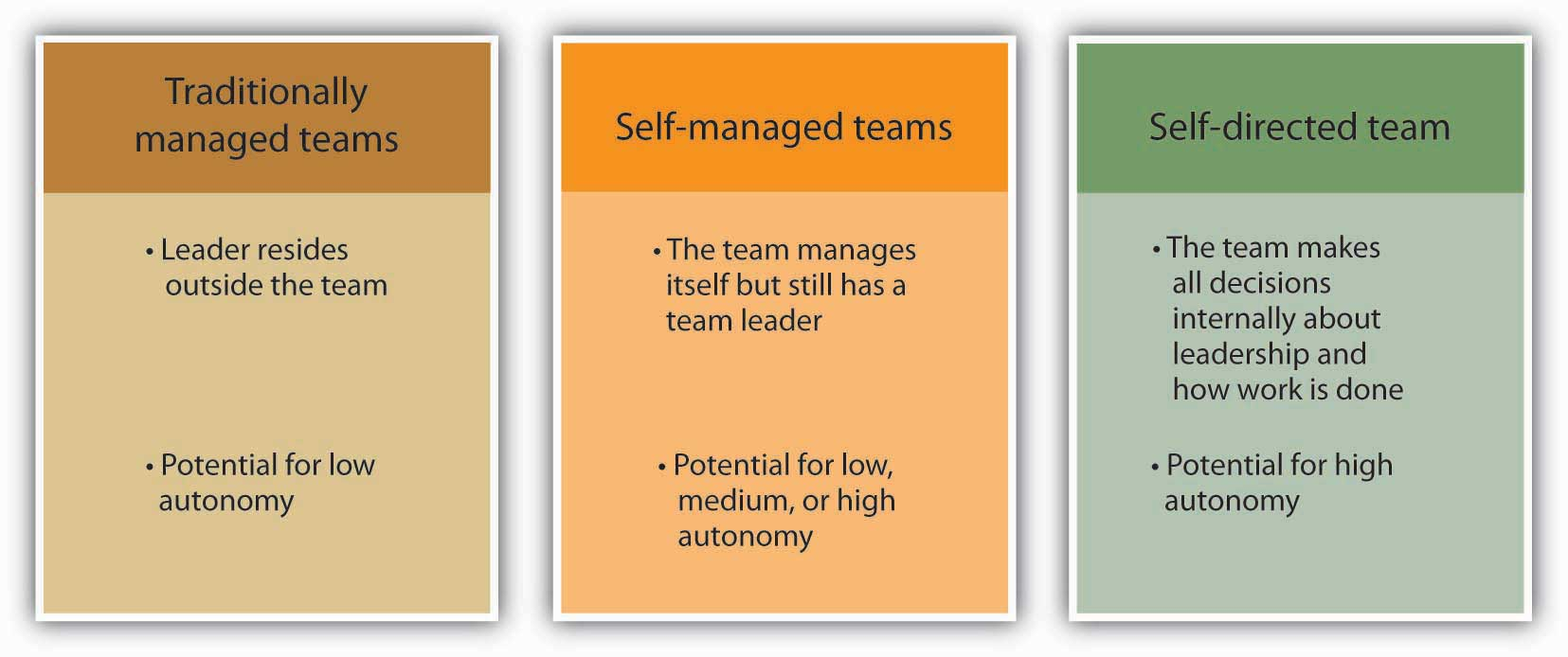 ASQ Team Excellence Training (Level 1): Developing High-Performing Teams