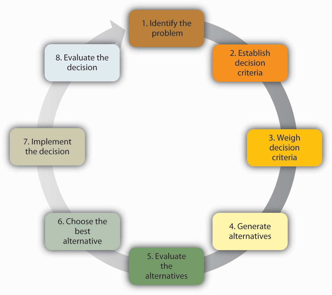 administrative problems involved in decision making Problem solving vs decision making administrative office decision making and problem solving are critically important skill areas for.