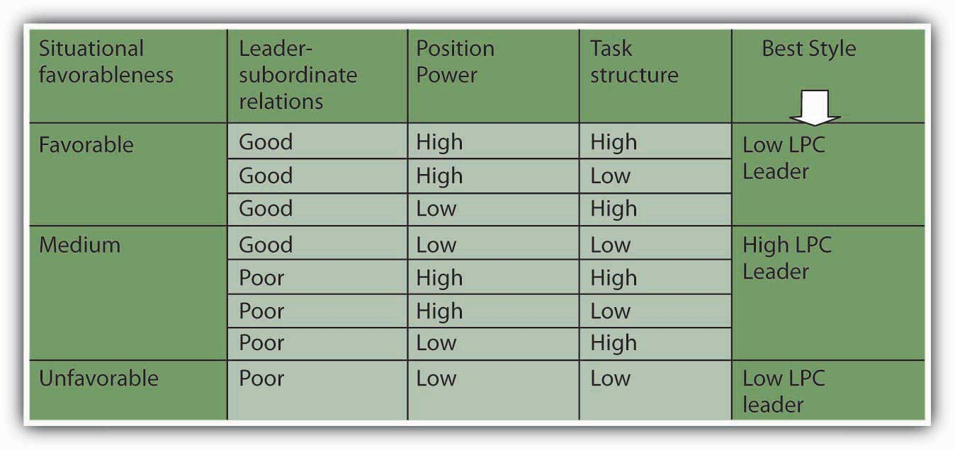 Trait leadership