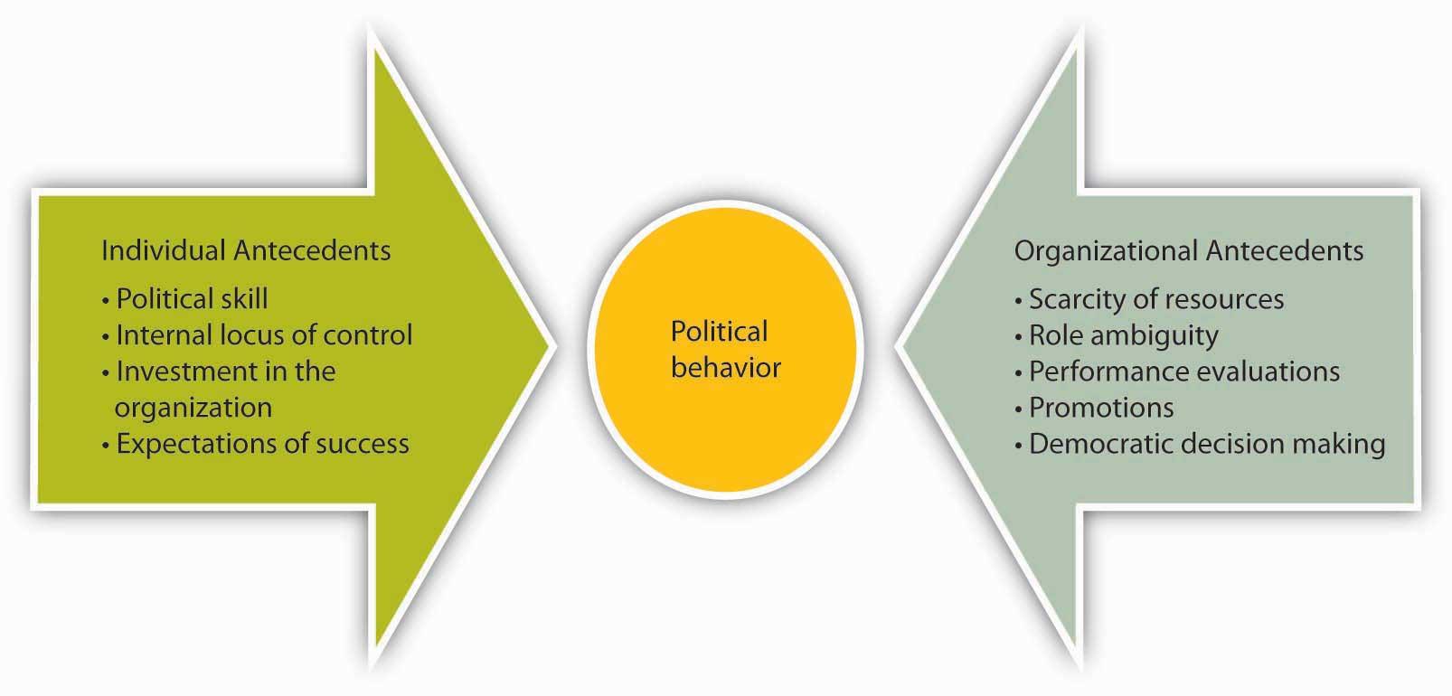 antecedent behavior consequence chart