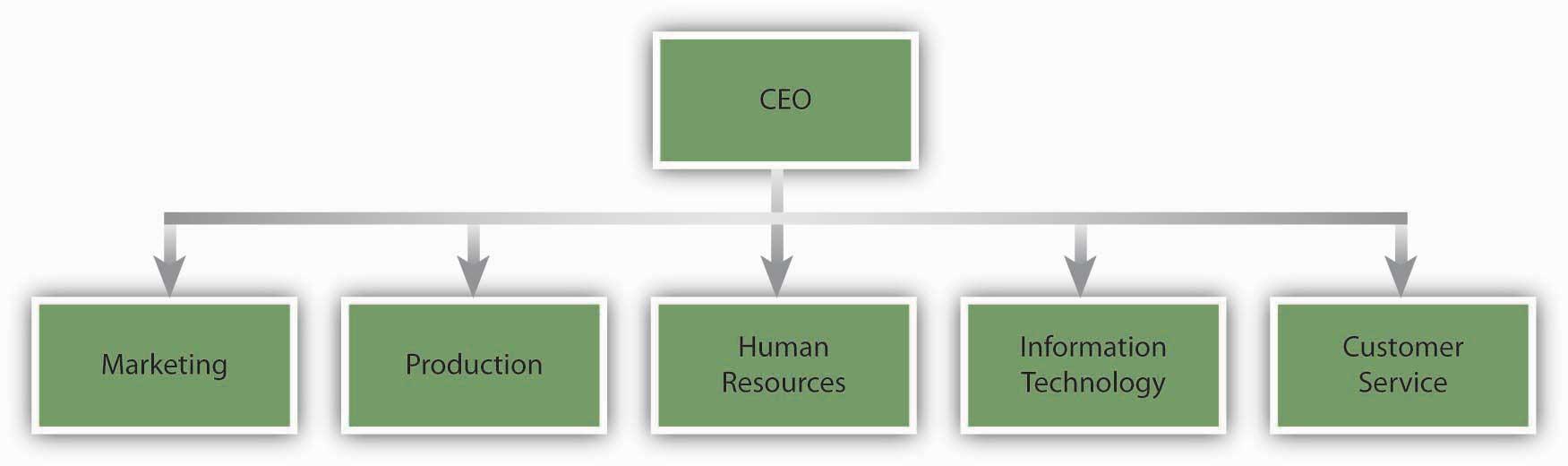 organizational structure and change rh 2012books lardbucket org flat organisational structure diagram