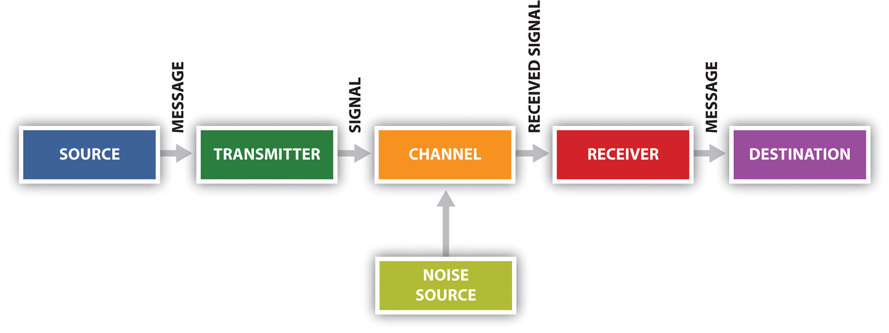 linear model of communication essay