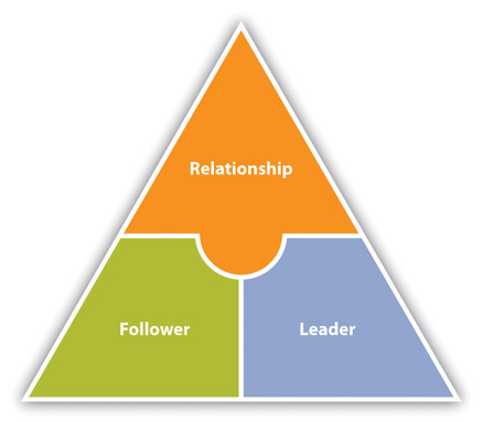 follower centred perspectives on leadership The romance of leadership as a follower-centric theory: a social constructionist a follower-centric perspective on leadership centered perspective.