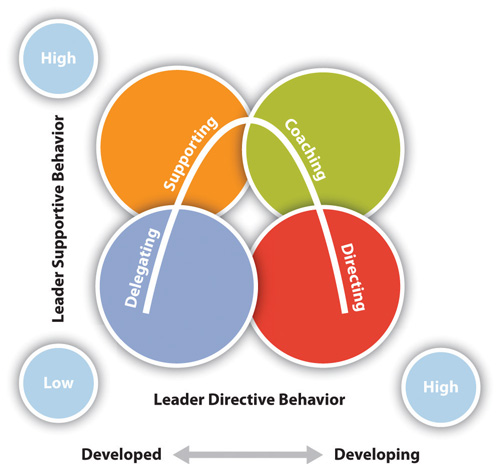 applying leadership theories to explain western leadership behavior There is a wide and ever growing variety of theories to explain the concept and practice of leadership i will provide a brief overview of the more dominant or better.