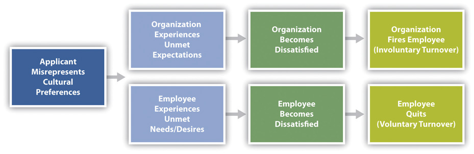 organizational recruitment and socialization Research on how the context of work affects hrm practices in general, and socialization practices in particular, is relatively scarce the present study assesses a model linking context, socialization, and newcomer adjustment.
