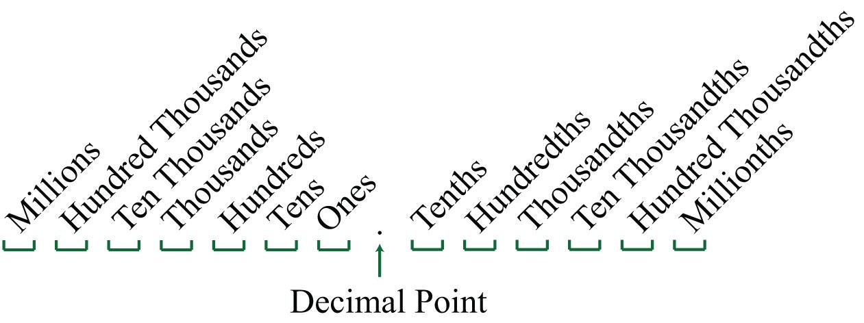 Decimals in written form (hundredths)