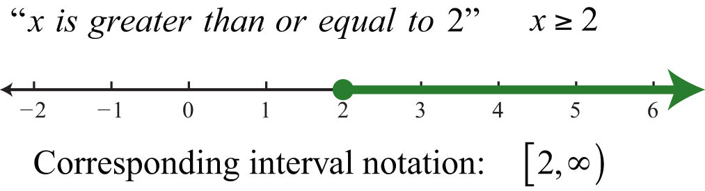 Drawing Using Inequality Number Lines : Introduction to inequalities and interval notation