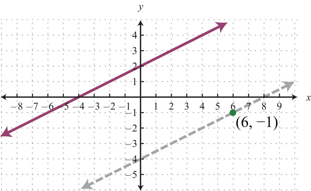 X Intercept Definition 1 2 x   4   shown dashed