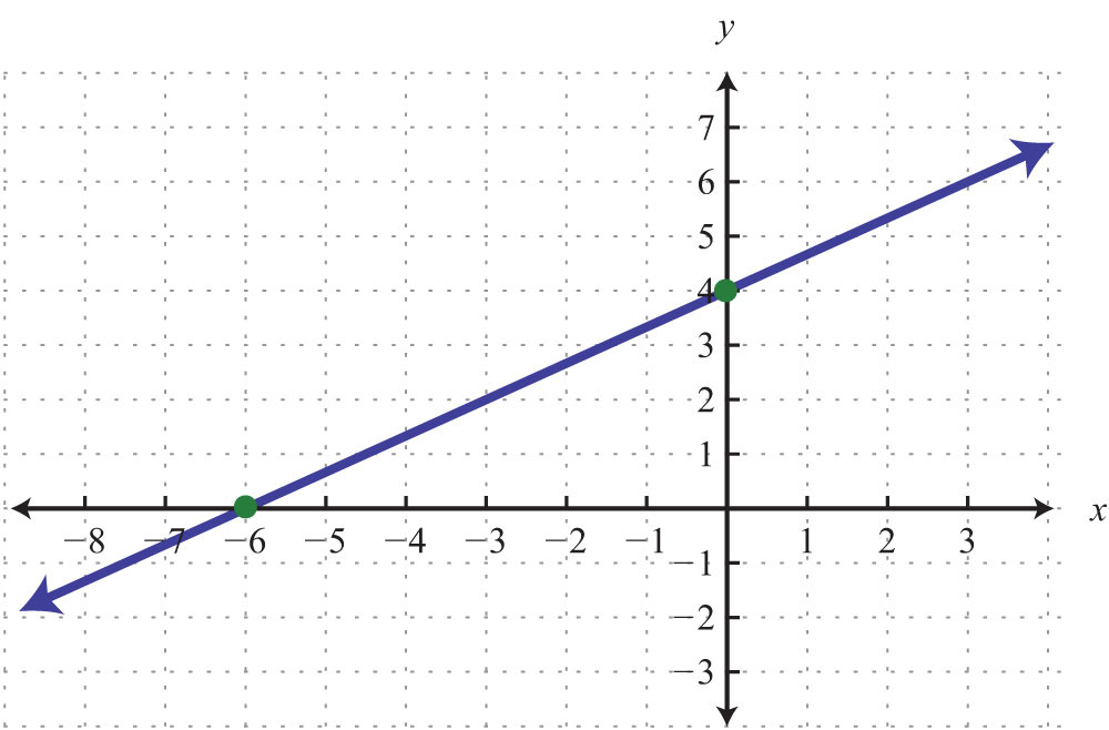 Drawing Lines With Given Slopes : Graph using the y intercept and slope