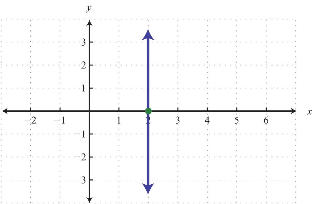 Y Intercept Definition Graph Using the...