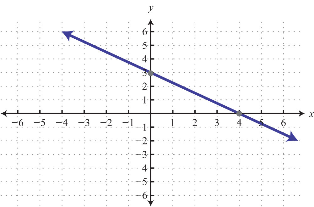 graph using intercepts