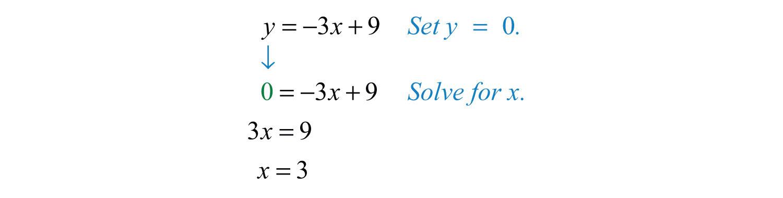 The x -intercept is  3  0   Next  determine the y -intercept X Intercept Definition