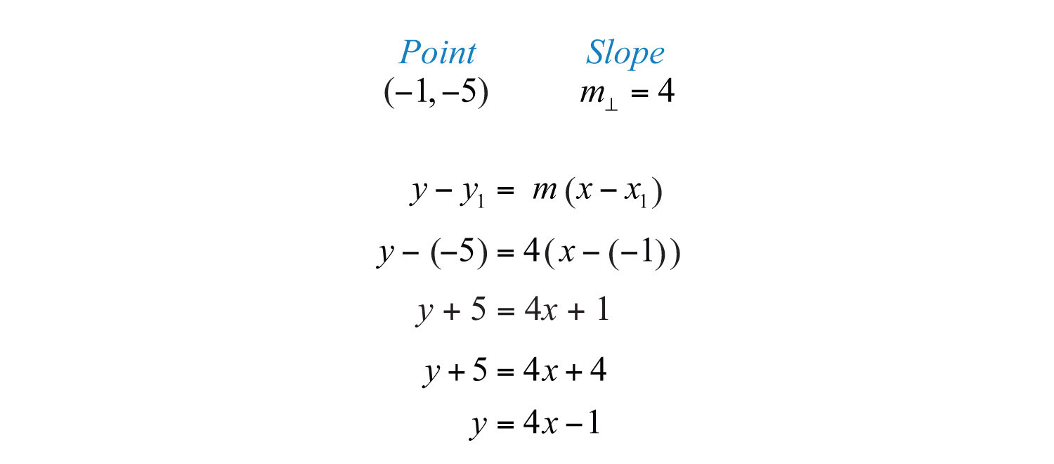 Equation of a Line Given Slope and a Point