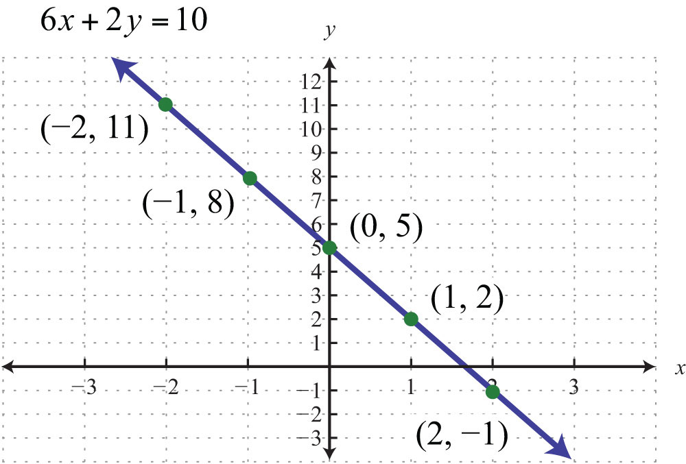 Drawing Lines From Equations : Graph by plotting points