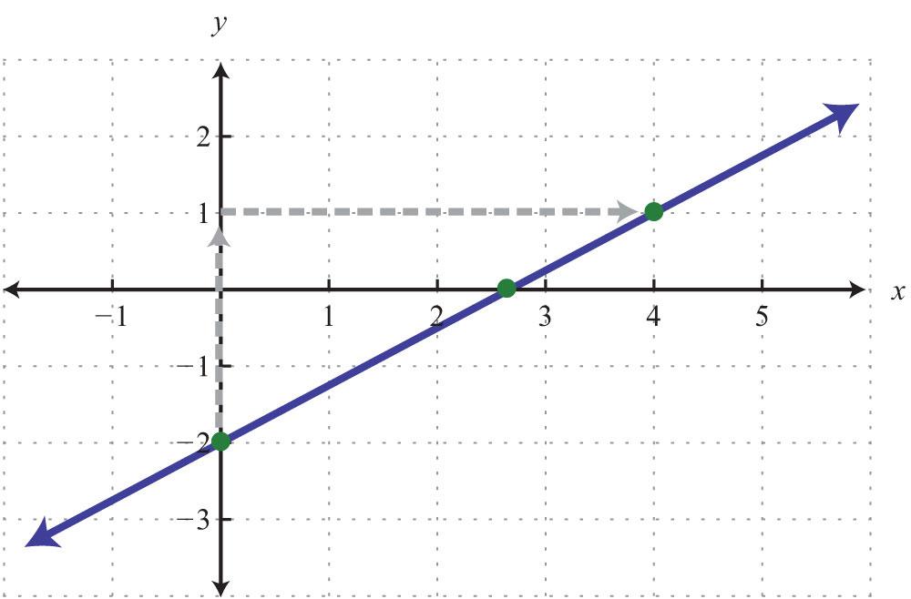 Y Intercept Example the x-intercept is a mixed