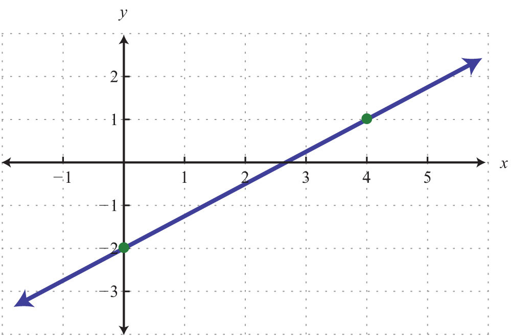 Using the X and Y Intercept to Graph Linear Equations