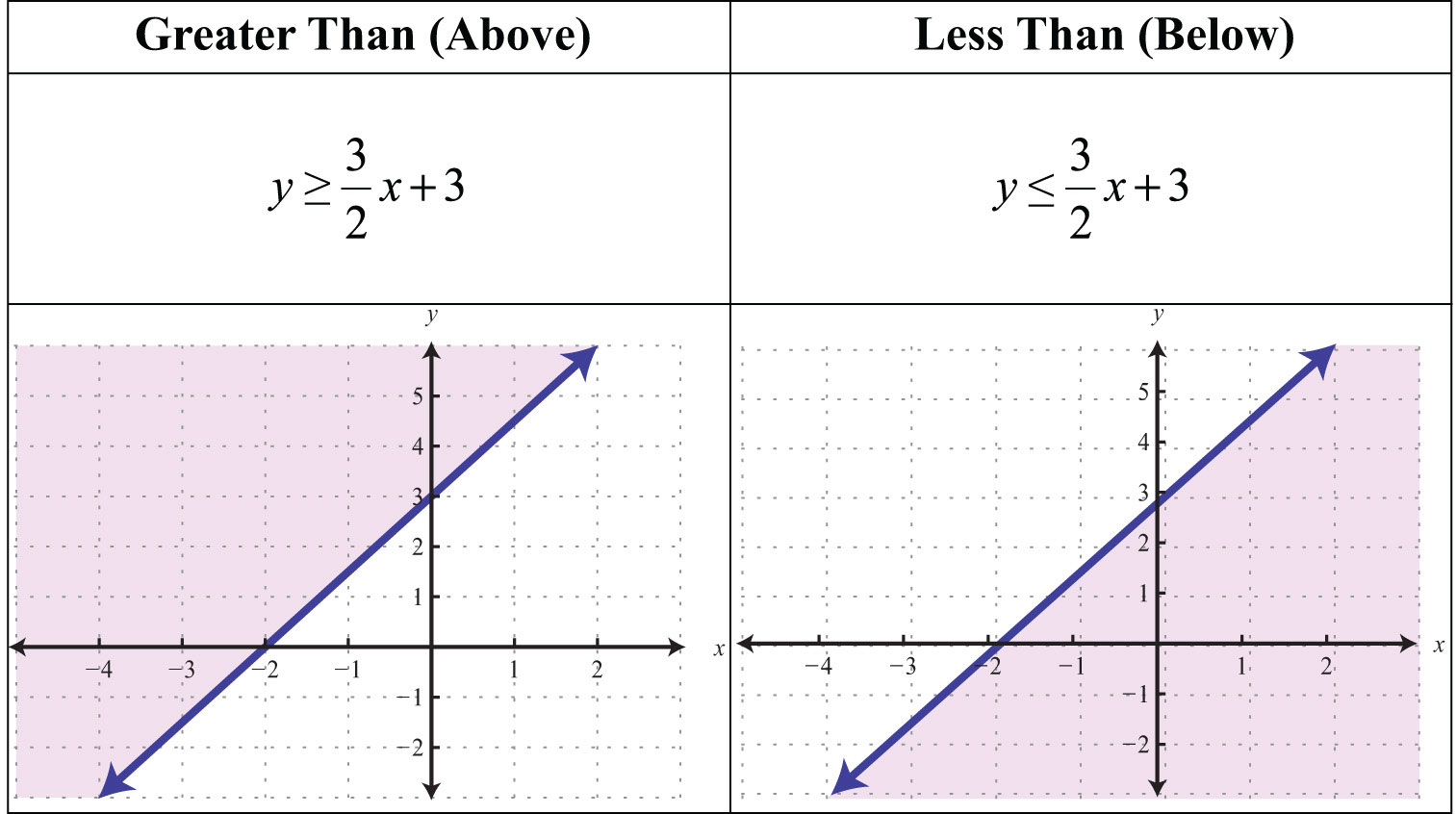 76 Systems Of Inequalities as well S06 08 Linear Inequalities Two Variab as well S07 Solving Linear Systems in addition S07 02 Solving Linear Systems By Subs also Quadratic Function Grapher. on steps for graphing linear equations