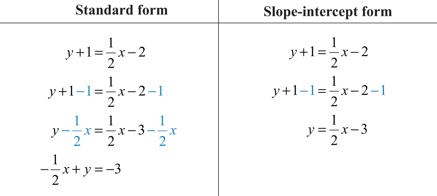 solving slope intercept problems