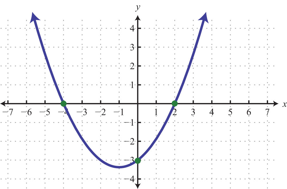 Graph Using Intercepts Y Intercept Example