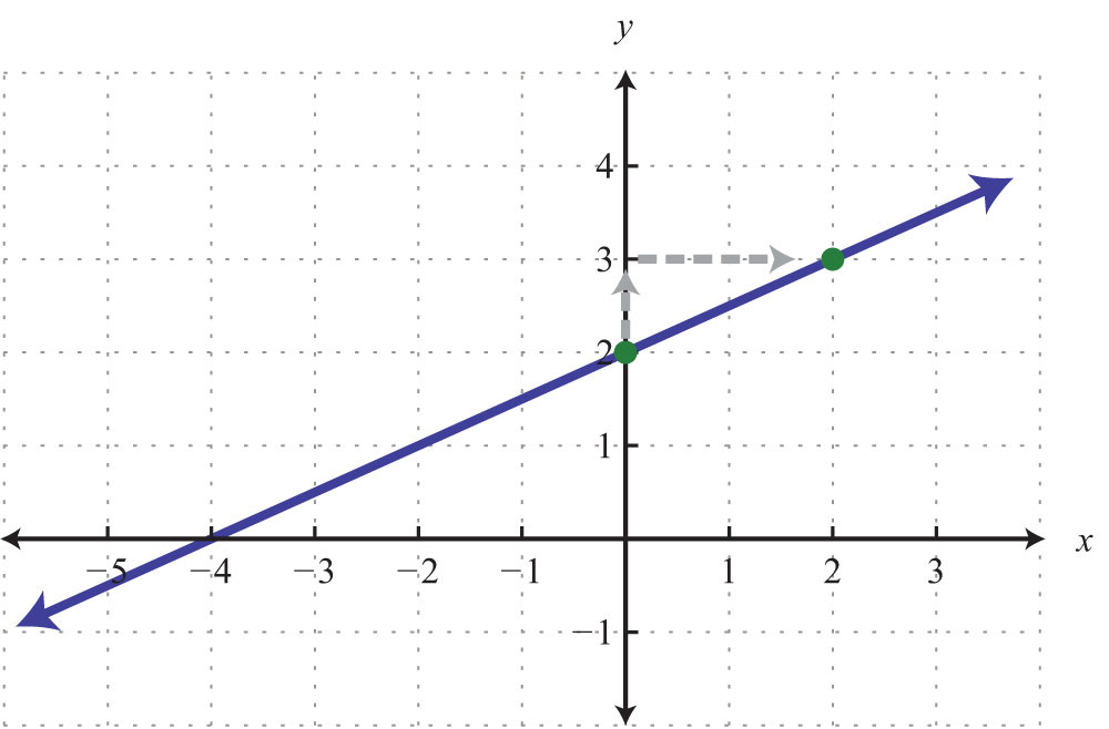 Graph Using the y-Intercept and Slope Y Intercept Example
