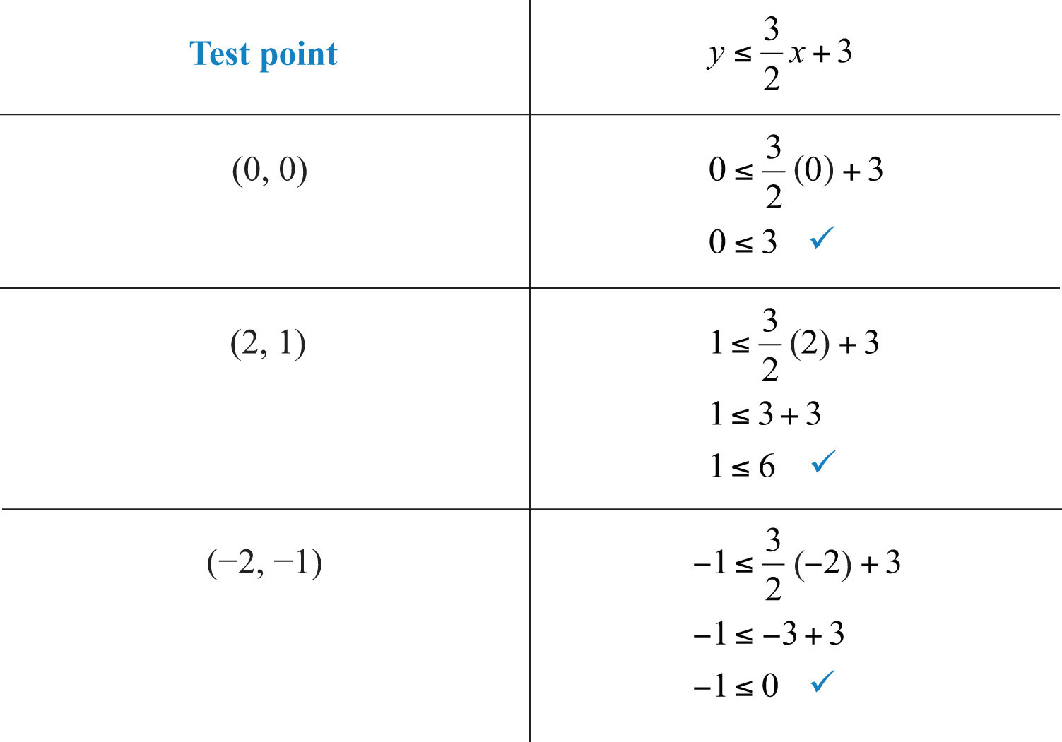 solving by substitution worksheet